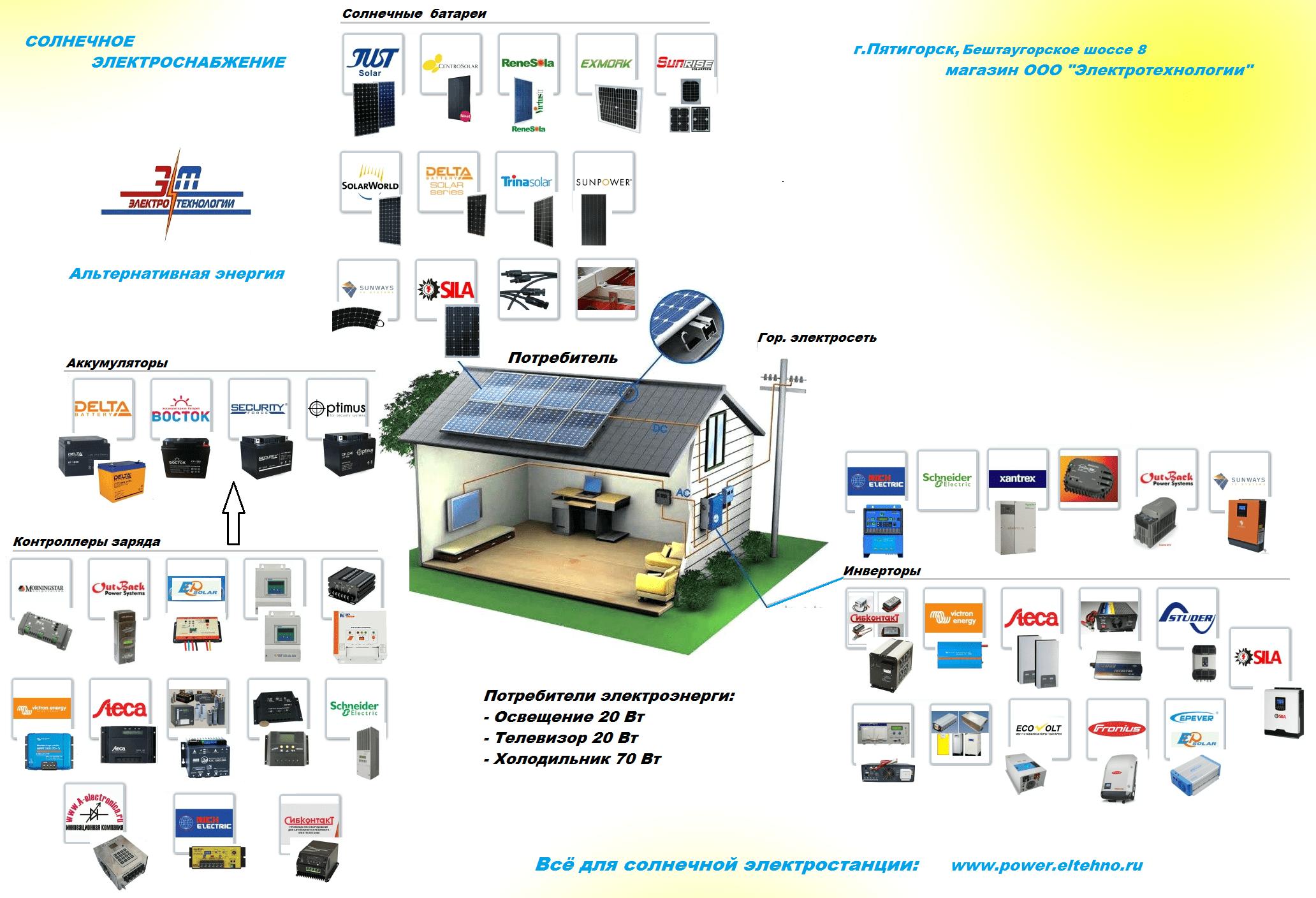 Всё для солнечной электростанции