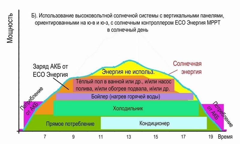 Использование высоковольтной солнечной системы с вертикальными панелями