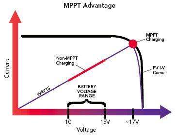Явные преимущества MPPT контролеров: - Повышение отдачи от заряда при слабой...