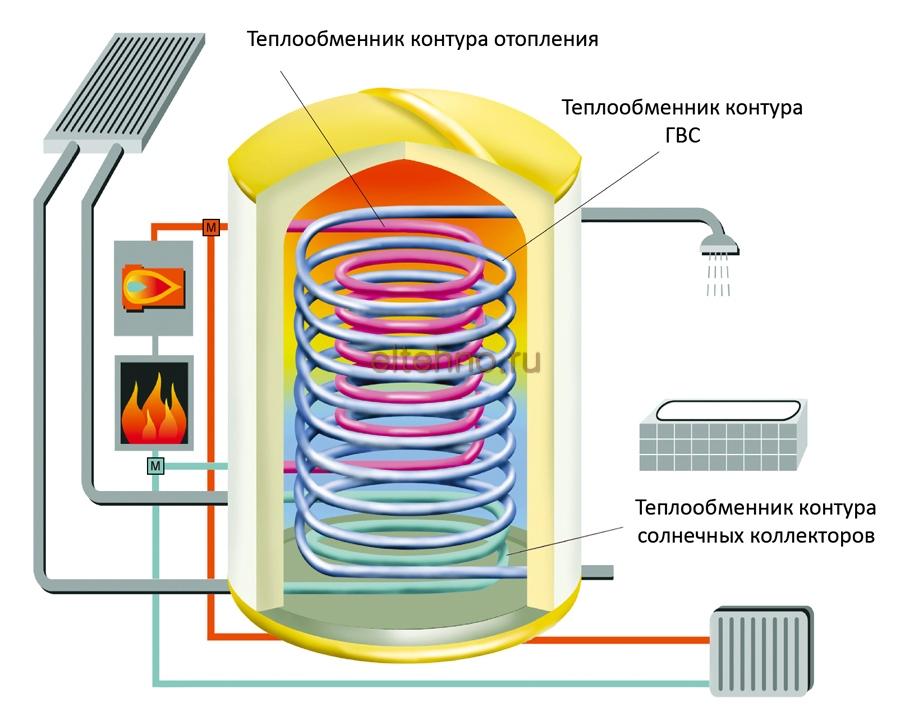 Форум-расчёт системы отопления через теплообменник теплообменник беретта ciao двухконтурный купить в белгороде